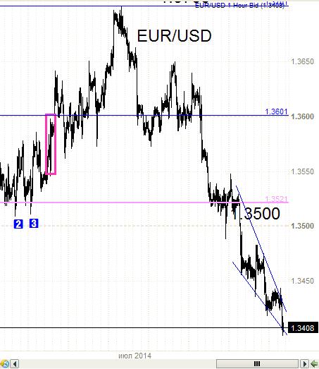 EUR/USD  - 1.3401 - специально для Олейника.
