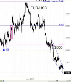 Пара евро - доллар . КДТ сломал палец Олейнику.