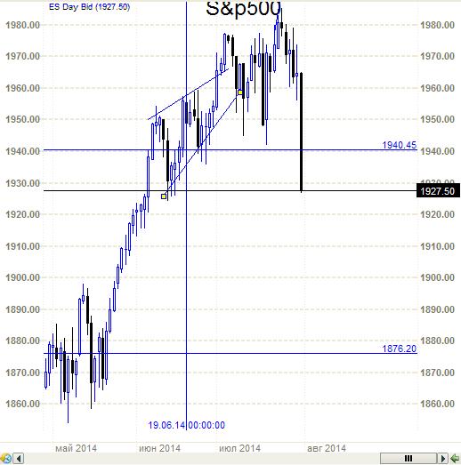 S&P500 - хана разбушевалась.
