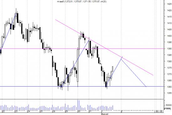 Индекс ММВБ - Хана прикинулась треугольником