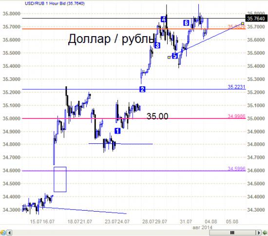 Рубль -  а не восходящий ли это треугольник?