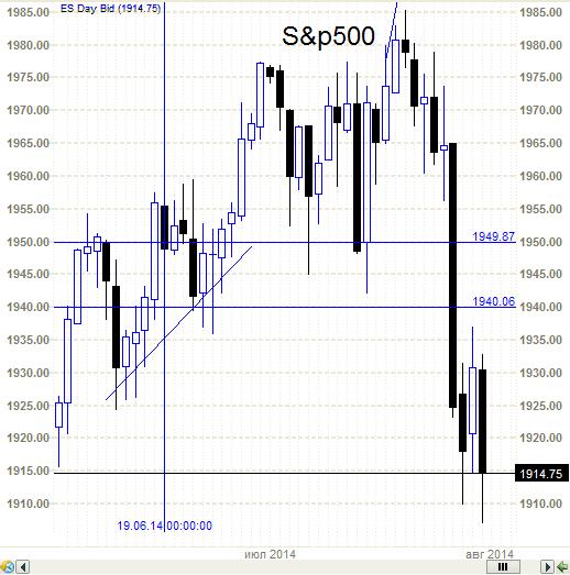 S&P500 - ясен пень и без Аней и без Олей.