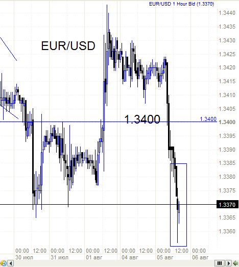 Евро - вот интересно на что намекает Модель.