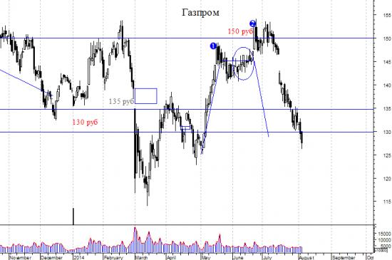 Газпром - фальшивые сигналы от Севен.