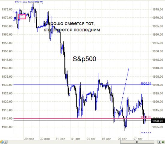 S&P500  Сиплому что-то  поплохело. Санкции наверное некачественные.