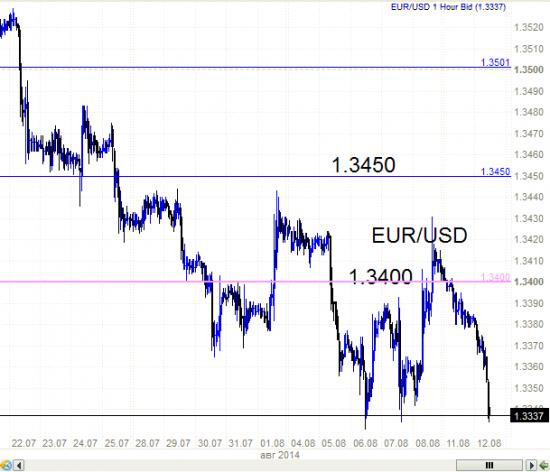 Евро-доллар. Это перевернутая ГИП?