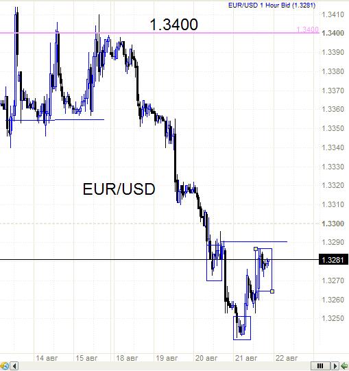 Евро- перевернутая голова и плечи  как основа.