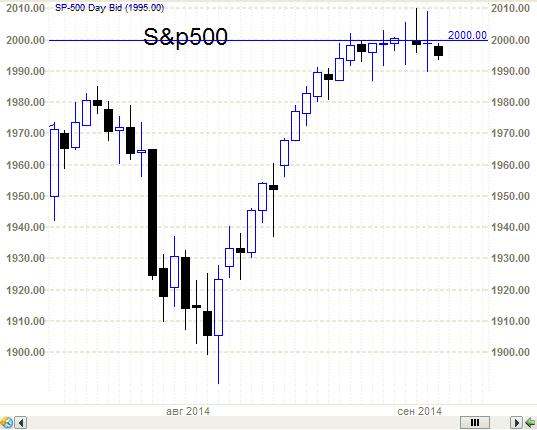 S&P500 - намечается разворот вниз