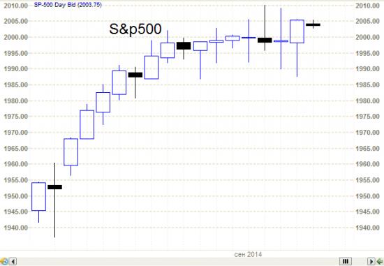 S&P500 он же Сиплый, он же  собрался на разворот.