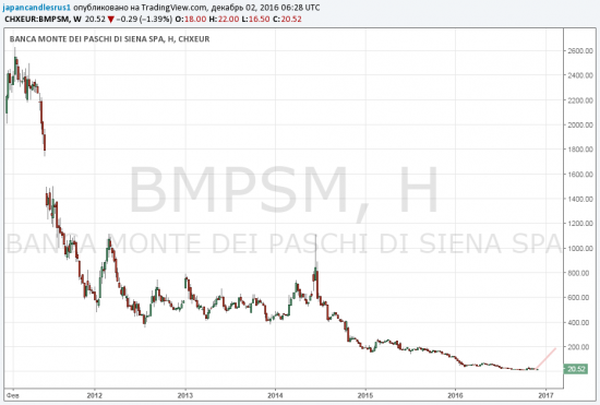 "Хотите ""срубить"" 10 концов по-легкому? Купите акции банка -  Banca Monte dei Paschi di Siena"