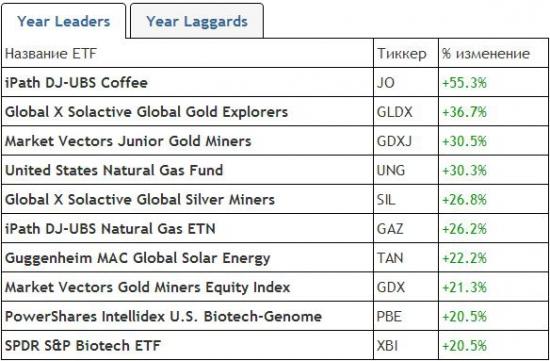 Десятка лидеры роста ETF 2013г. и 2014 г.