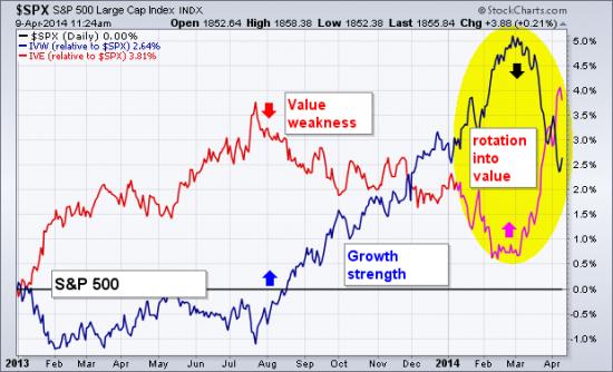 В Америке акции роста уступают лидерство акциям стоимости