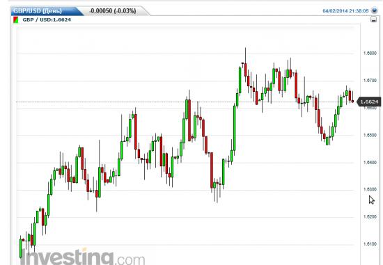GBP/USD (2 апреля 22:40 мск)