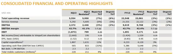 ВымпелКом: отчетность за 2013 год + результаты конференции