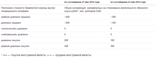 Breaking news: ЦБ РФ меняет объем дневной интервенции до $100 млн на дневной диапазон