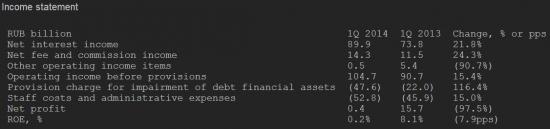 Прибыль ВТБ -98% за 1 квартал 2014 МСФО. Акции -4%