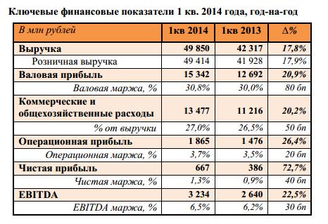Чистая прибыль Дикси в 1 кв. выросла на 73% до 667 млн рублей