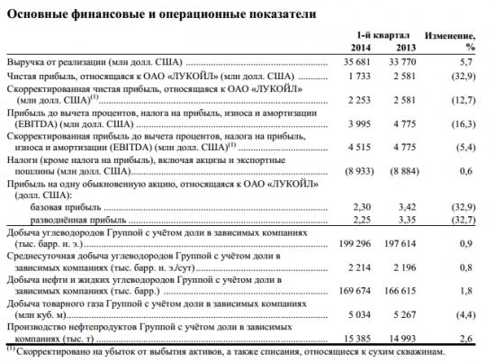 Прибыль Лукойла в 1 квартале ниже прогноза $1,7 млрд (прогн $2,15 млрд)