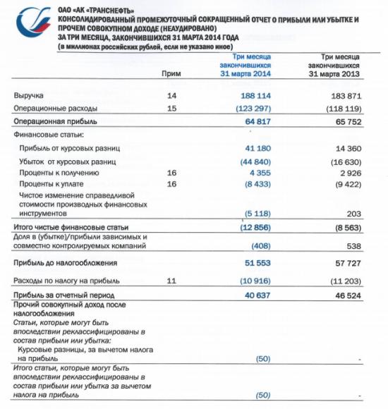 Прибыль Транснефти в 1 квартале снизилась на 12% до 40,2 млрд руб