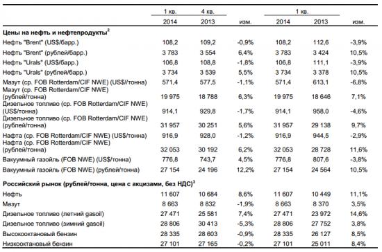 Выручка и прибыль Башнефти выросли в 1-м квартале 2014