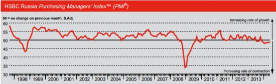 PMI России в сфере услуг в мае снизился до 46,1 с 46,8 в апреле