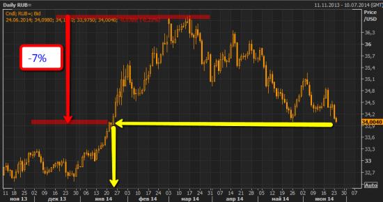Доллар упал к рублю ниже 34 руб за доллар впервые с 23 января