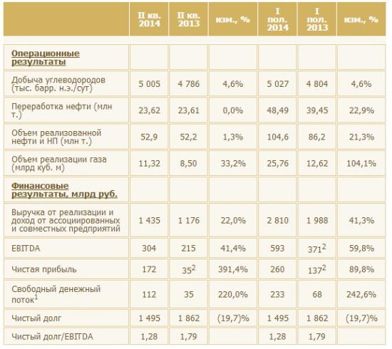 Роснефть - прибыль во 2-м квартале превысила прогноз