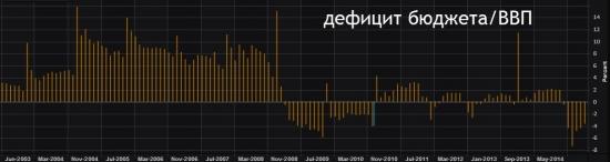 Дефицит бюджета РФ/ВВП 2015