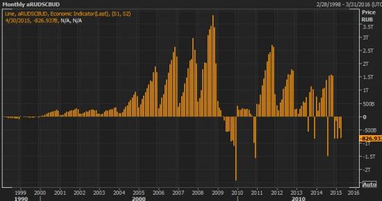 Дефицит бюджета РФ 2015 по месяцам, график