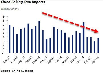 импорт угля в Китай 2014-2015