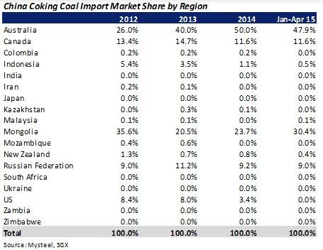 откуда Китай импортирует уголь?