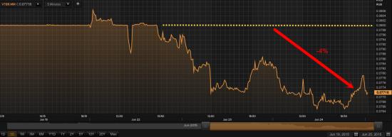 Из ВТБ ушел загадочный покупатель по 8 копеек, акции упали