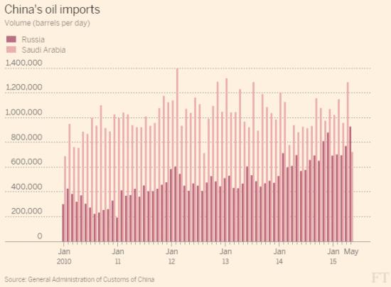 экспорт российской нефти в Китай