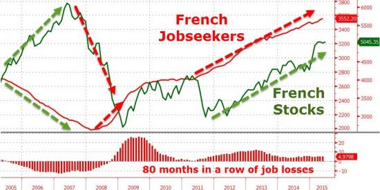 Число безработных во Франции достигло нового исторического рекорда