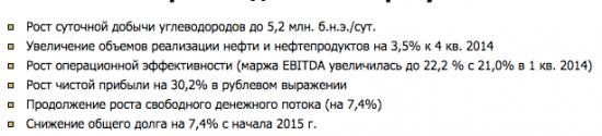 Прибыль МСФО Роснефти в 1-м квартале 2015 оказалась ниже прогноза аналитиков