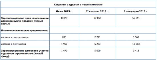 Сделки по продаже квартир в Москве рухнули на треть!