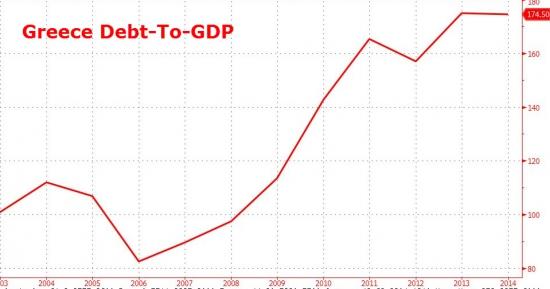Долг/ВВП Греции не снижается несмотря на все меры экономии