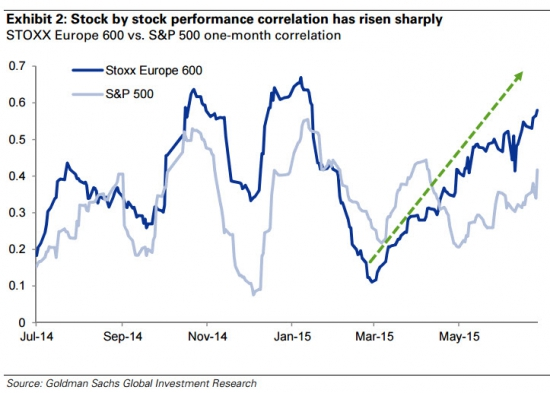 корреляция между акциями Stoxx600