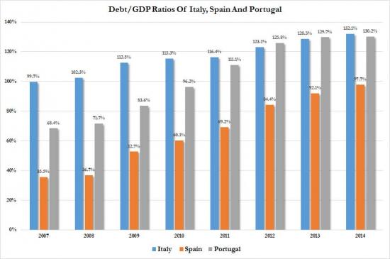 Несколько информативных графиков по Греции