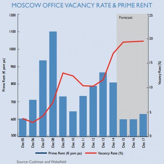 Девелоперы, остановитесь! На Московском рынке офисов и так жопа!