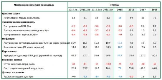 Макроэкономический прогноз Сбербанка 2015