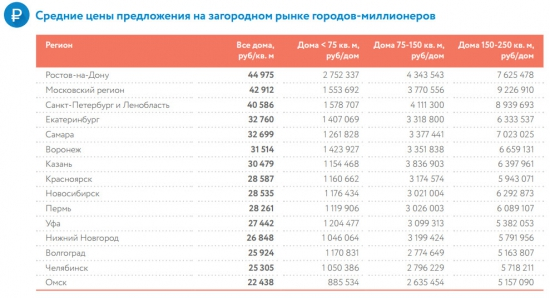 Средние цены загородной недвижимости в регионах России (июнь 2015)