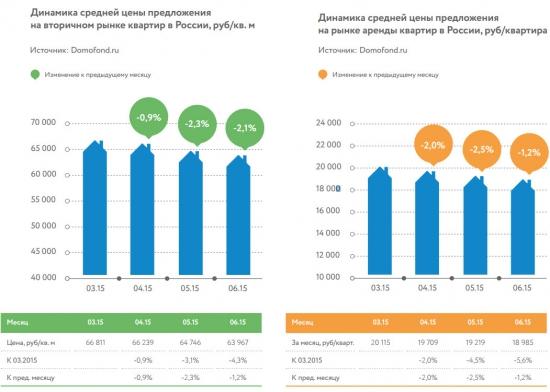 Как изменился рынок недвижимости России за последний год? Статистика и цены