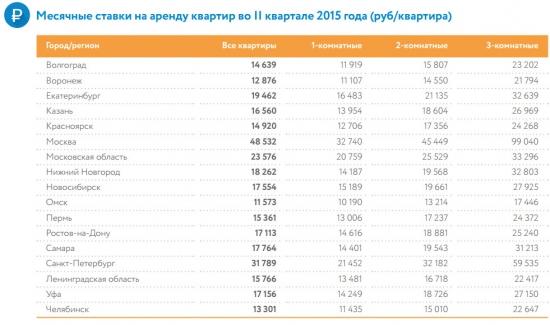 Средняя цена аренды квартиры в регионах России (июнь 2015)