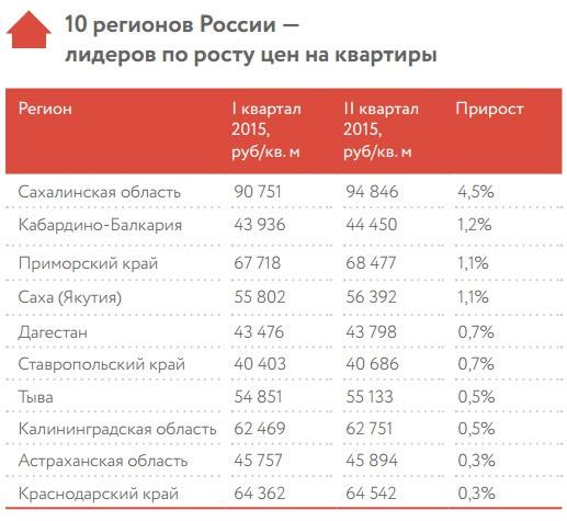 10 регионов с самым быстрым ростом цен на недвижимость (2015)