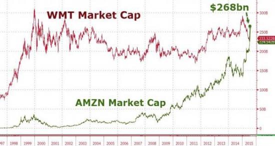 Amazon впервые в истории стал больше, чем Wal-Mart