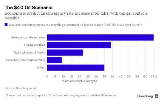 Что будет с Россией, если нефть упадет до $40?