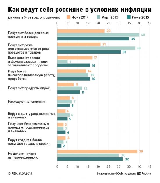 Как российские потребители реагируют на рост цен и падение доходов?