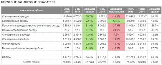 Доля процентных и прочих доходов у Московской биржи составила 57,5% в общем объеме доходов за 2к 2015