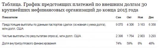 Сколько валютных кредитова надо погасить России до конца года?